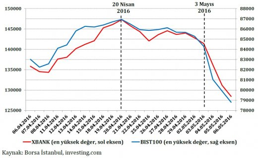 borsaistanbul investingcom.520px