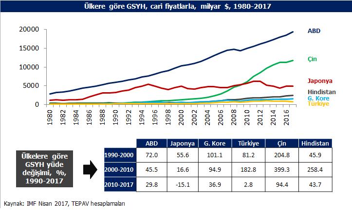 Türkiyenin ekonomik potansiyeli ile performansı uyumlu değil