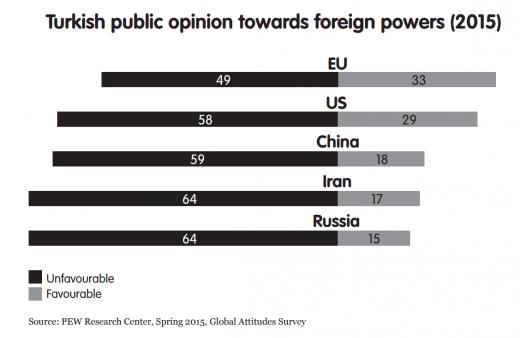 turkey public opinion towards eu.520px