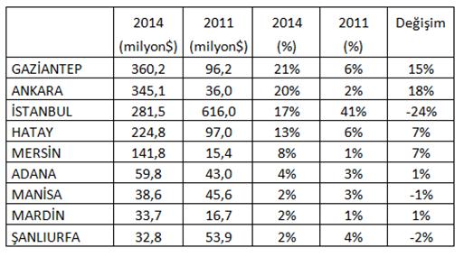 turkstat foreign trade statistics